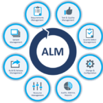 Application life cycle management market